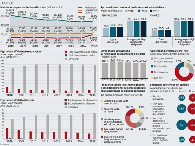 Esempio Calendario Affidamento Condiviso.Ddl Pillon Proteste In 60 Citta Di Maio Cosi Non Va Bene